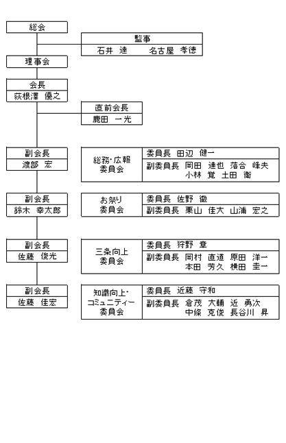 organization_s